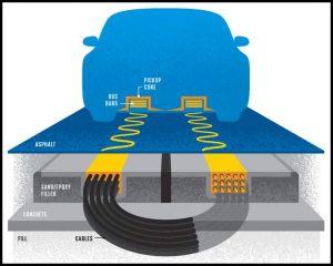 Concept of WPT(EV) technology